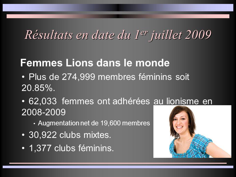 Augmentation du membership féminin dans le lionisme.