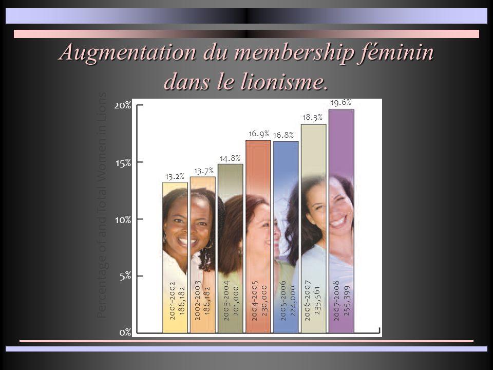 Les femmes dans le monde des affaires au Canada Les affaires du 17 au 29 octobre 2009 46,9% de la population active 39% des postes en gestion 13% membre du C.A 5.6% hauts dirigeants 5.2% PDG