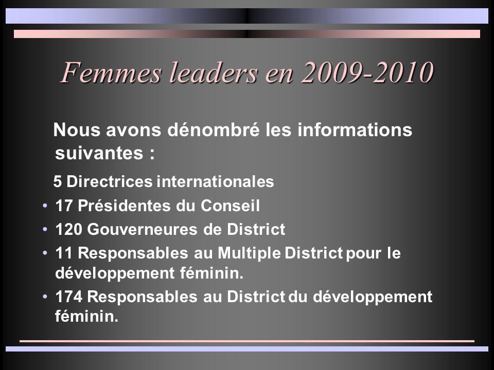 Femmes leaders en 2009-2010 Nous avons dénombré les informations suivantes : 5 Directrices internationales 17 Présidentes du Conseil 120 Gouverneures de District 11 Responsables au Multiple District pour le développement féminin.