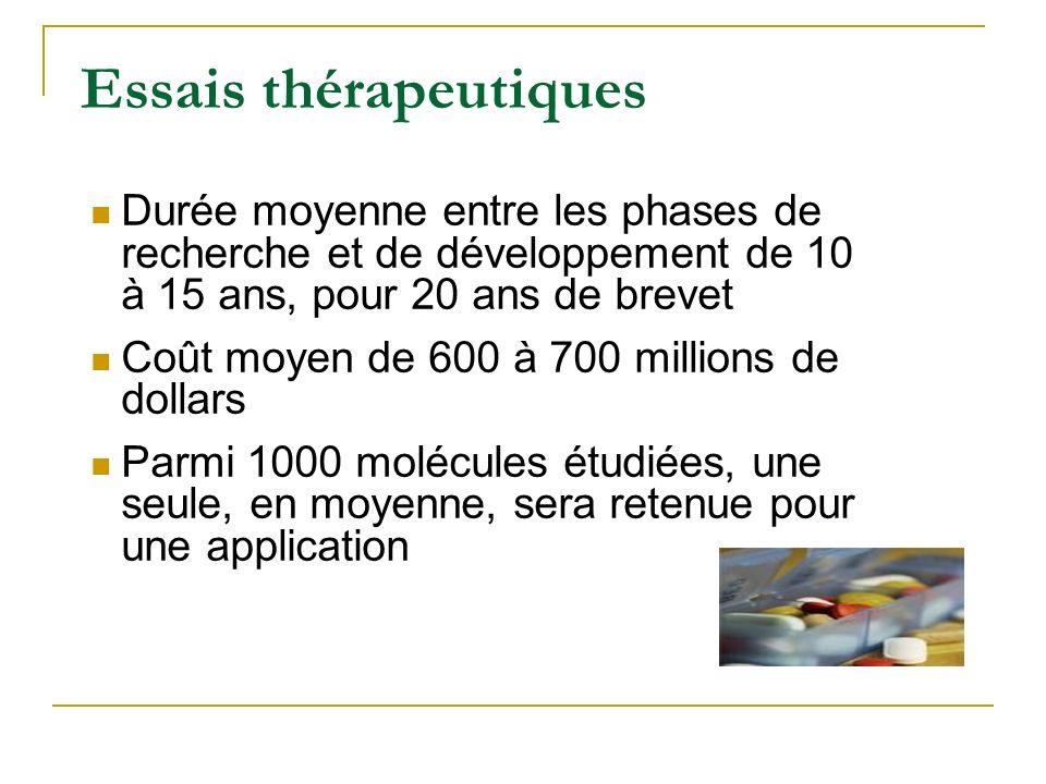 Essais thérapeutiques Durée moyenne entre les phases de recherche et de développement de 10 à 15 ans, pour 20 ans de brevet Coût moyen de 600 à 700 mi
