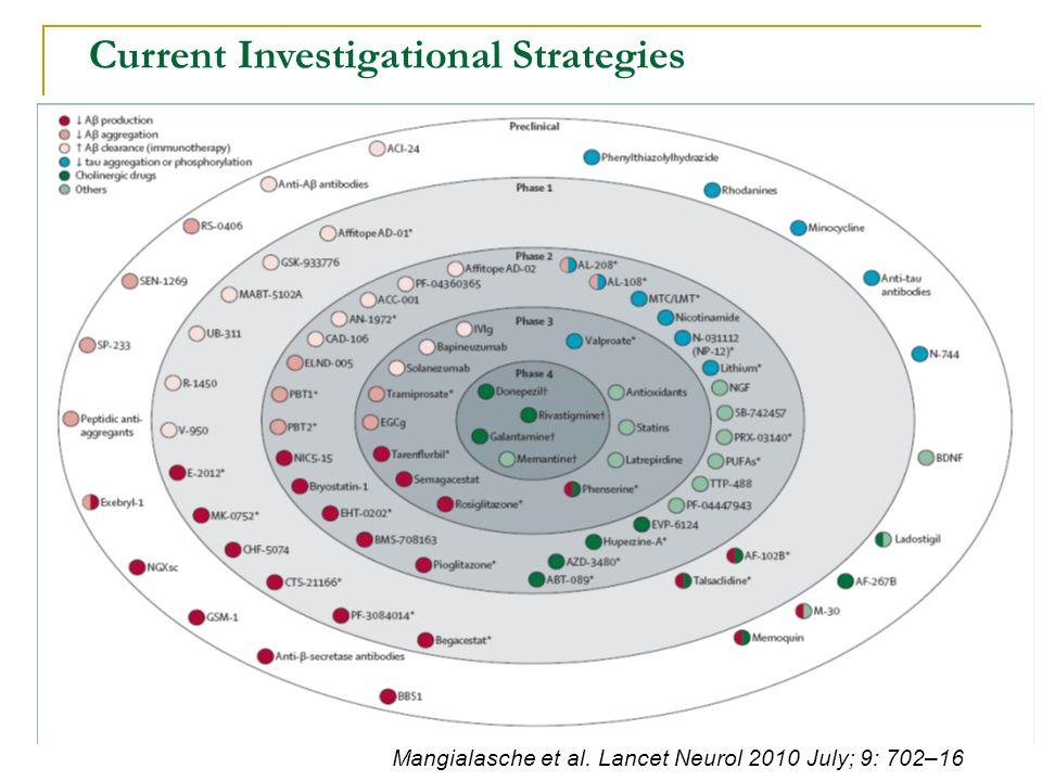 Current Investigational Strategies Mangialasche et al. Lancet Neurol 2010 July; 9: 702–16