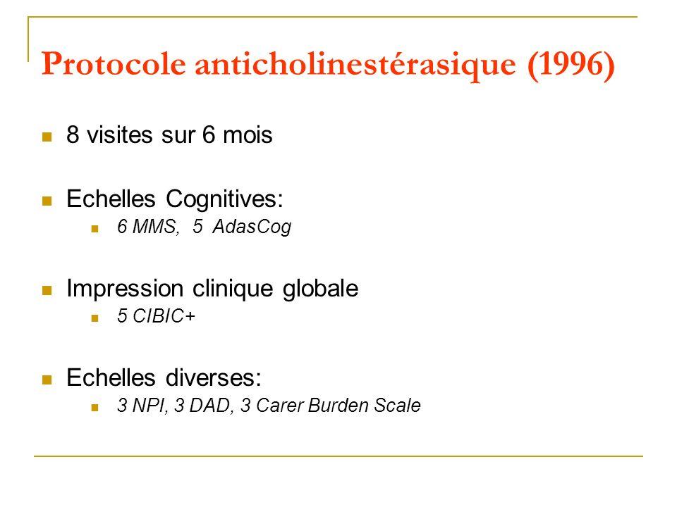 Protocole anticholinestérasique (1996) 8 visites sur 6 mois Echelles Cognitives: 6 MMS, 5 AdasCog Impression clinique globale 5 CIBIC+ Echelles divers
