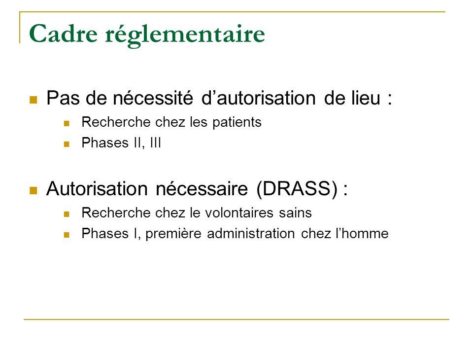 Cadre réglementaire Pas de nécessité dautorisation de lieu : Recherche chez les patients Phases II, III Autorisation nécessaire (DRASS) : Recherche ch
