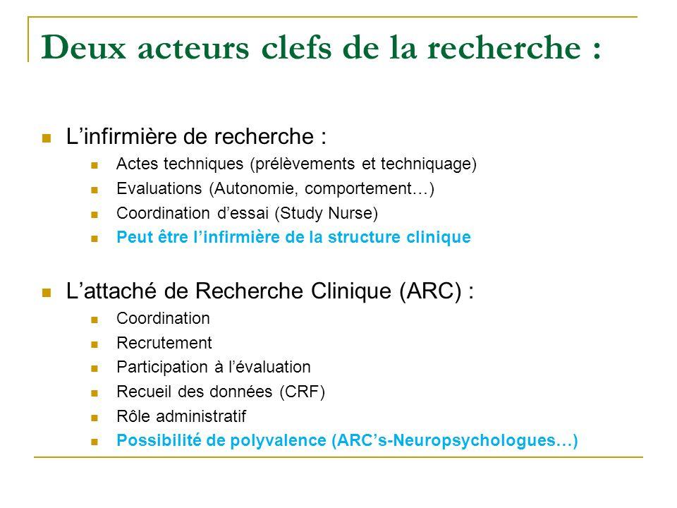 Deux acteurs clefs de la recherche : Linfirmière de recherche : Actes techniques (prélèvements et techniquage) Evaluations (Autonomie, comportement…)