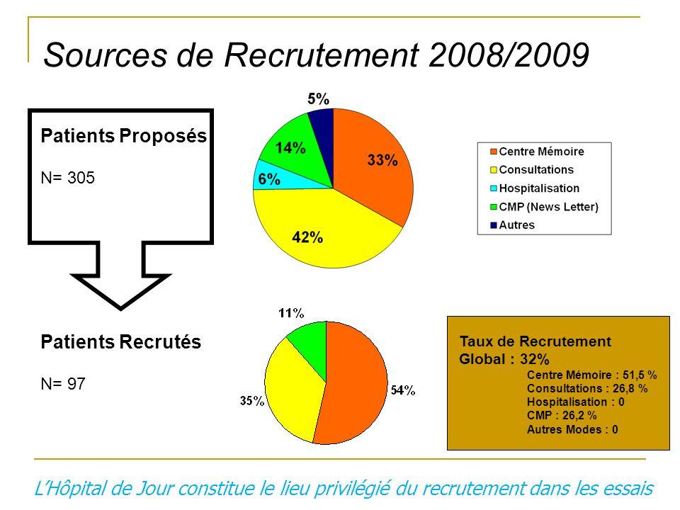 Sources de Recrutement 2008/2009 Patients Proposés N= 305 Patients Recrutés N= 97 Taux de Recrutement Global : 32% Centre Mémoire : 51,5 % Consultatio