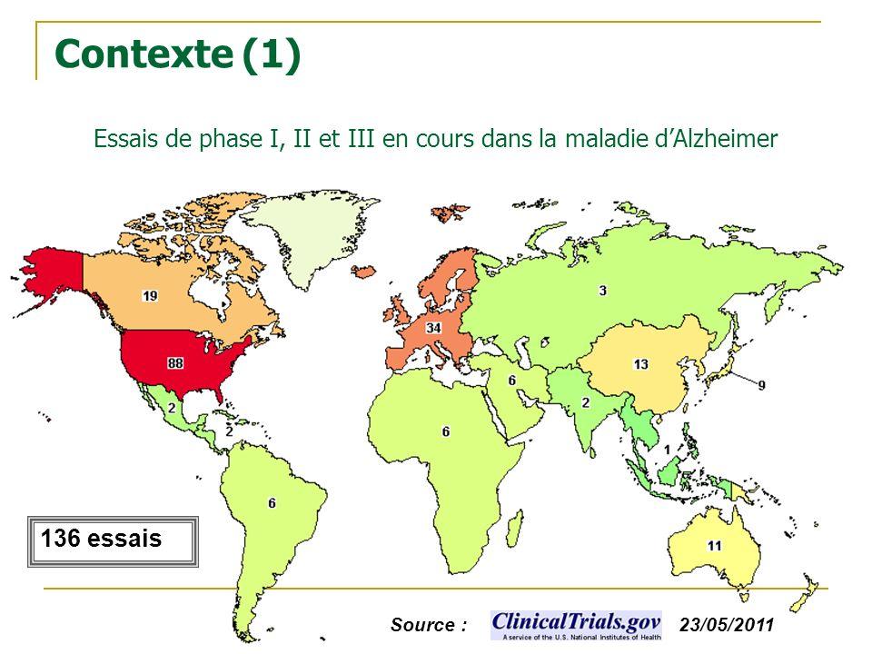 23/05/2011Source : Essais de phase I, II et III en cours dans la maladie dAlzheimer 136 essais Contexte (1)