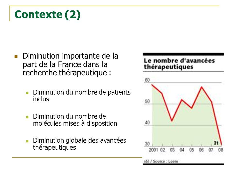 Diminution importante de la part de la France dans la recherche thérapeutique : Diminution du nombre de patients inclus Diminution du nombre de molécu