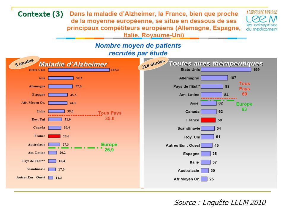 Source : Enquête LEEM 2010 Contexte (3)