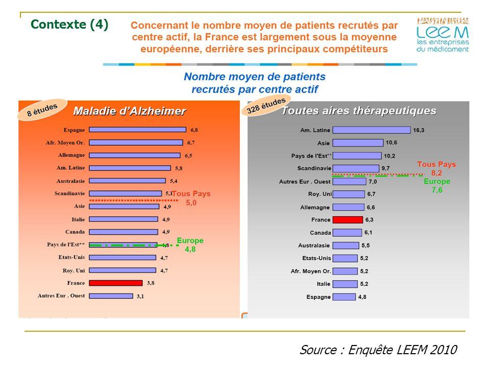 Source : Enquête LEEM 2010 Contexte (4)