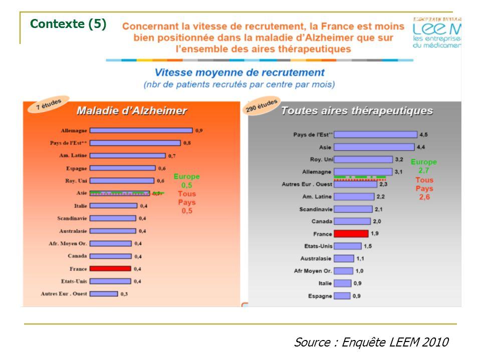 Source : Enquête LEEM 2010 Contexte (5)