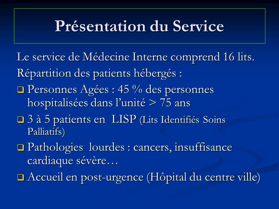 Présentation du Service Le service de Médecine Interne comprend 16 lits. Répartition des patients hébergés : Personnes Agées : 45 % des personnes hosp