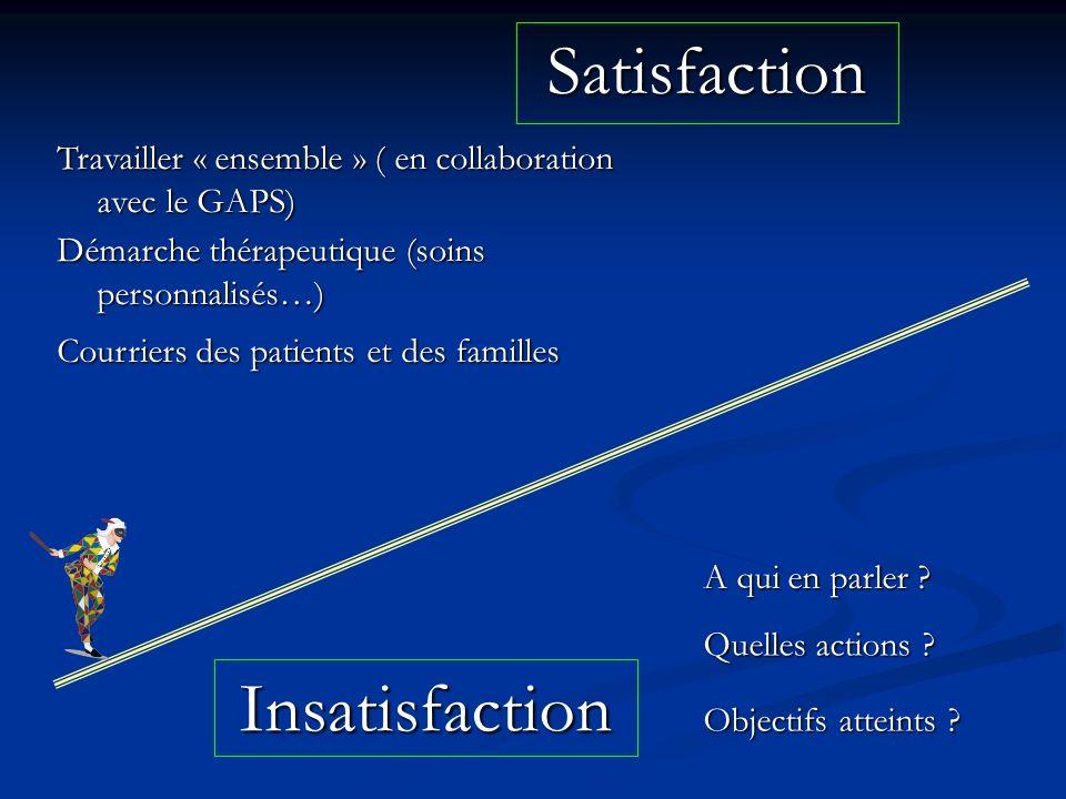 Satisfaction Insatisfaction A qui en parler ? Travailler « ensemble » ( en collaboration avec le GAPS) Quelles actions ? Objectifs atteints ? Démarche