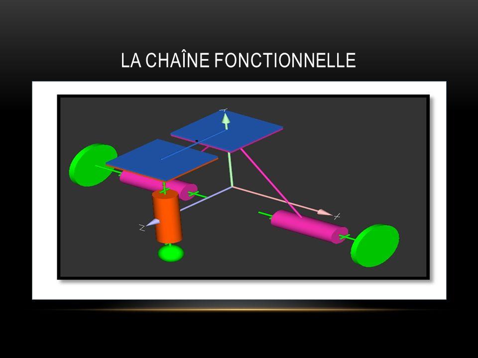LA CHAÎNE FONCTIONNELLE