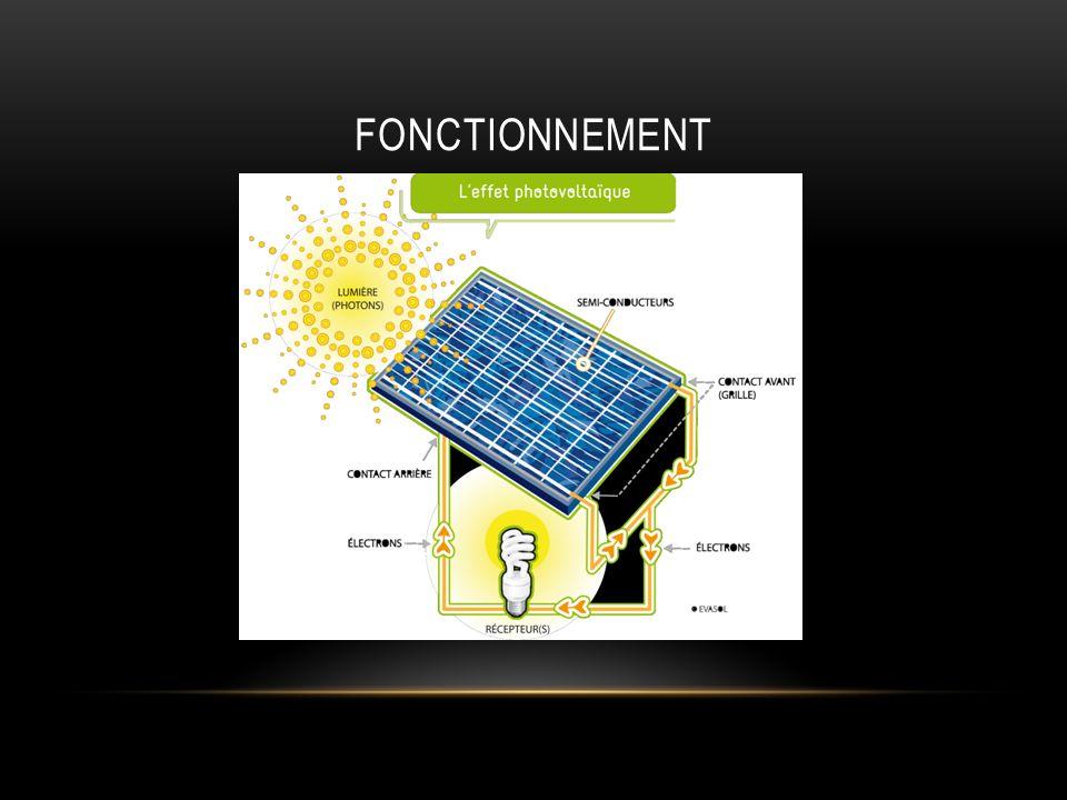 I] PRÉSENTATION DU PROJET 1) Cahier des charges fonctionnel : Fonctions de service critères niveaux flexibilité FP Permettre à un utilisateur de réaliser un déplacement sur une surface en utilisant lénergie solaire Vitesse : 1m/s Rayon de braquage maxi Le plus petit possible f2 f1 FC1 Respecter lenvironnement Production de CO2 Bruit : 50 dB Nulle Maxi f0 f1 FC2 Avoir un encombrement du véhicule acceptable Volume : 400*350*24 Poids : 2kg Maxi À 10% près f2 f0 FC3 Utiliser lénergie solaire f0 FC4 Sadapter à la surface de déplacement bitumef0