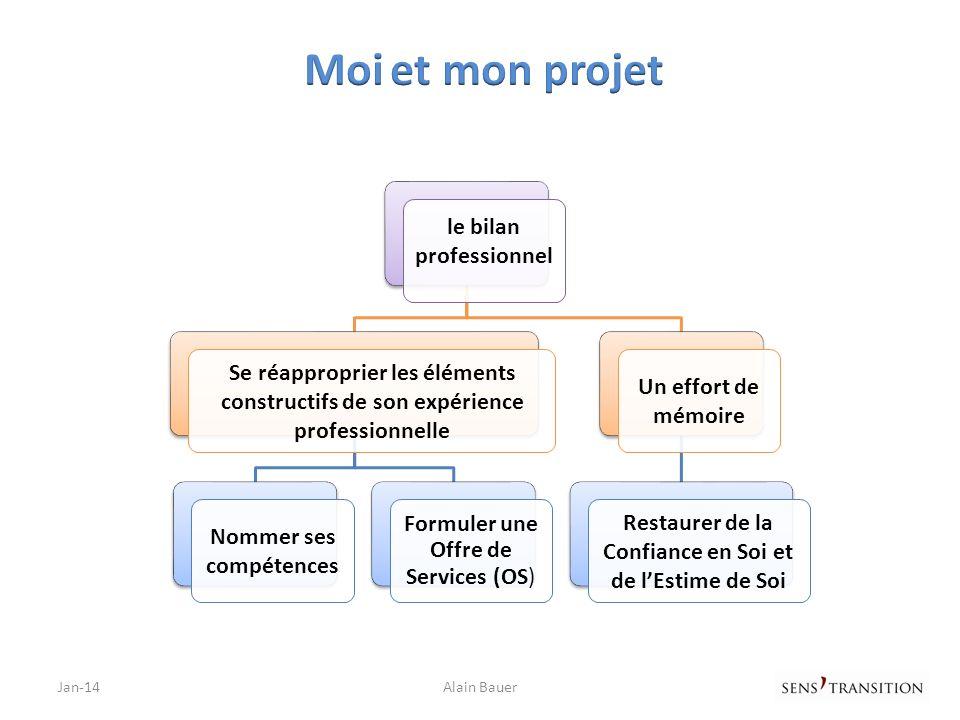 Jan-14Alain Bauer Mon Offre de Services Qui je suis (mon expérience) Profil du poste