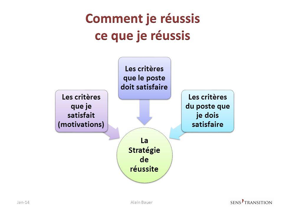 Jan-14Alain Bauer La Stratégie de réussite Les critères que je satisfait (motivations) Les critères que le poste doit satisfaire Les critères du poste