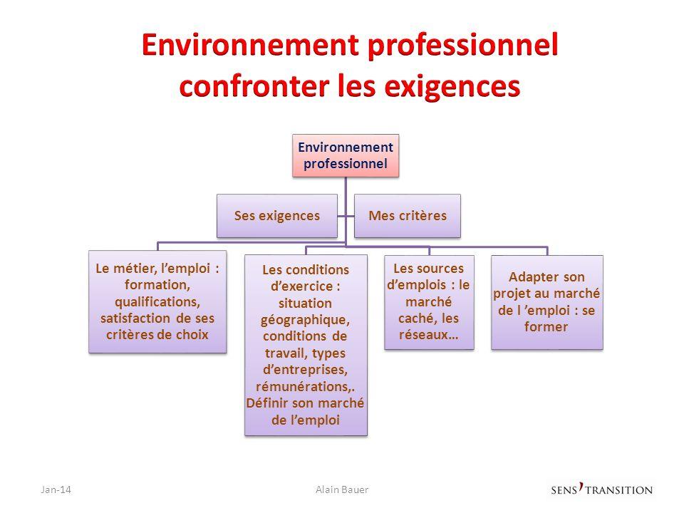 Jan-14Alain Bauer Environnement professionnel Le métier, lemploi : formation, qualifications, satisfaction de ses critères de choix Les conditions dex