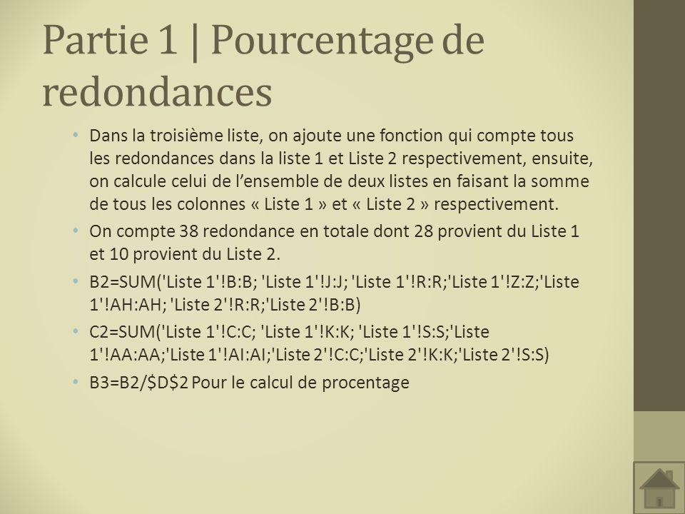 Partie 1 | Pourcentage de redondances Dans la troisième liste, on ajoute une fonction qui compte tous les redondances dans la liste 1 et Liste 2 respe