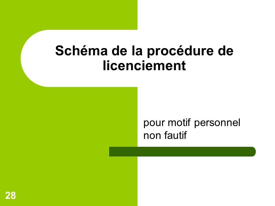 28 Schéma de la procédure de licenciement pour motif personnel non fautif