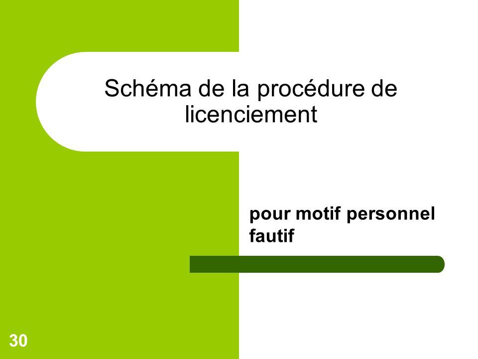 30 Schéma de la procédure de licenciement pour motif personnel fautif