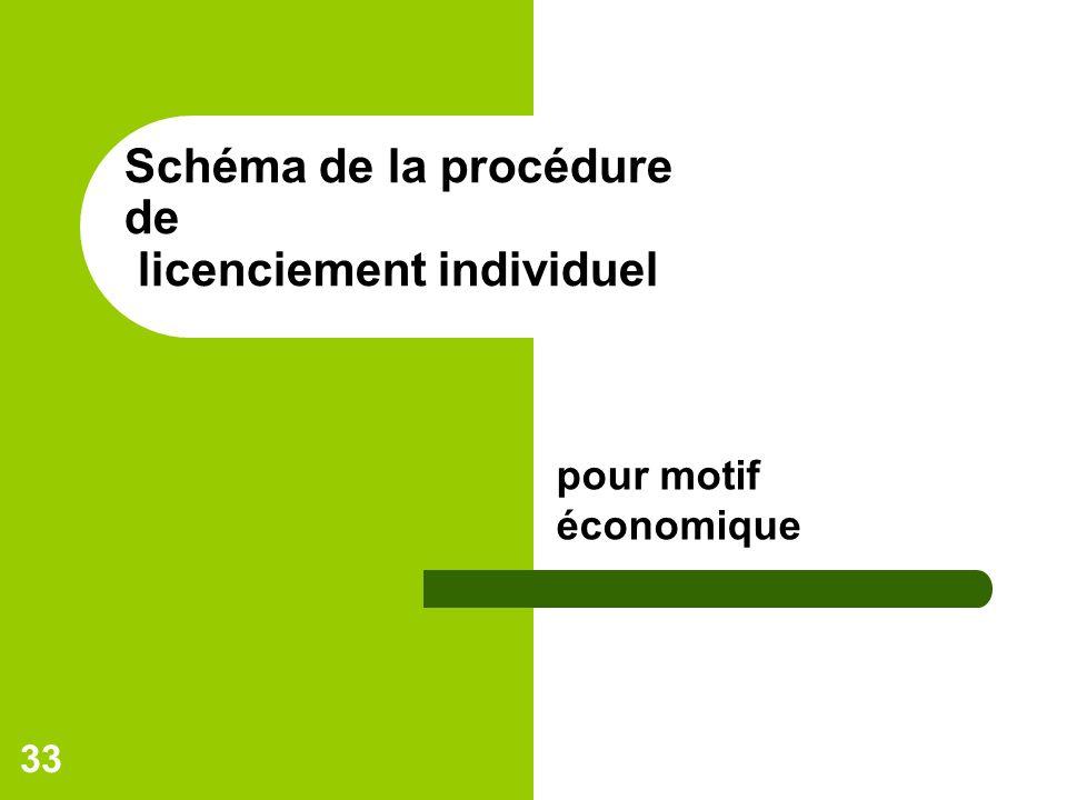 33 Schéma de la procédure de licenciement individuel pour motif économique