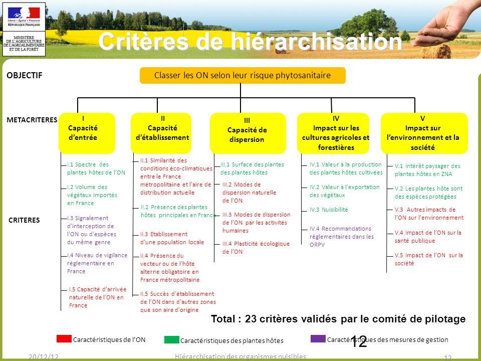 12 Total : 23 critères validés par le comité de pilotage II Capacité détablissement V Impact sur lenvironnement et la société IV Impact sur les cultures agricoles et forestières Classer les ON selon leur risque phytosanitaireOBJECTIF III Capacité de dispersion I Capacité dentrée METACRITERES CRITERES I.4 Niveau de vigilance réglementaire en France II.3 Etablissement dune population locale II.2 Présence des plantes hôtes principales en France III.1 Surface des plantes des plantes hôtes III.2 Modes de dispersion naturelle de lON III.4 Plasticité écologique de lON I.2 Volume des végétaux importés en France IV.1 Valeur à la production des plantes hôtes cultivées I.5 Capacité darrivée naturelle de lON en France I.3 Signalement dinterception de lON ou despèces du même genre II.5 Succès détablissement de lON dans dautres zones que son aire dorigine II.1 Similarité des conditions éco-climatiques entre le France métropolitaine et laire de distribution actuelle II.4 Présence du vecteur ou de lhôte alterne obligatoire en France métropolitaine I.1 Spectre des plantes hôtes de lON IV.3 Nuisibilité V.1 Intérêt paysager des plantes hôtes en ZNA V.2 Les plantes hôte sont des espèces protégées V.3 Autres impacts de lON sur lenvironnement V.4 Impact de lON sur la santé publique Caractéristiques de lON Caractéristiques des plantes hôtes Caractéristiques des mesures de gestion III.3 Modes de dispersion de lON par les activités humaines IV.4 Recommandations réglementaires dans les ORPV IV.2 Valeur à lexportation des végétaux V.5 Impact de lON sur la société 20/12/12 12 Hiérarchisation des organismes nuisibles Critères de hiérarchisation