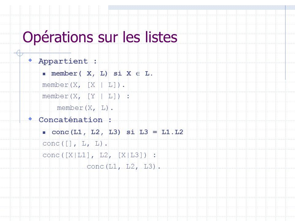 Opérations sur les listes Appartient : member( X, L) si X L. member(X, [X | L]). member(X, [Y | L]) : member(X, L). Concaténation : conc(L1, L2, L3)