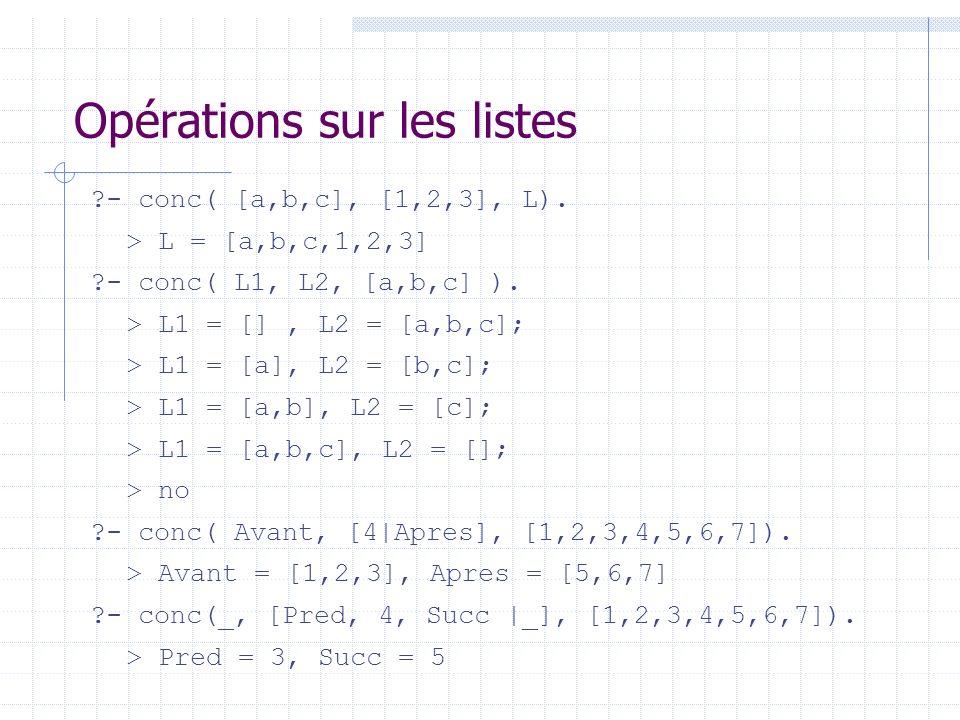 Opérations sur les listes ?- conc( [a,b,c], [1,2,3], L). > L = [a,b,c,1,2,3] ?- conc( L1, L2, [a,b,c] ). > L1 = [], L2 = [a,b,c]; > L1 = [a], L2 = [b,