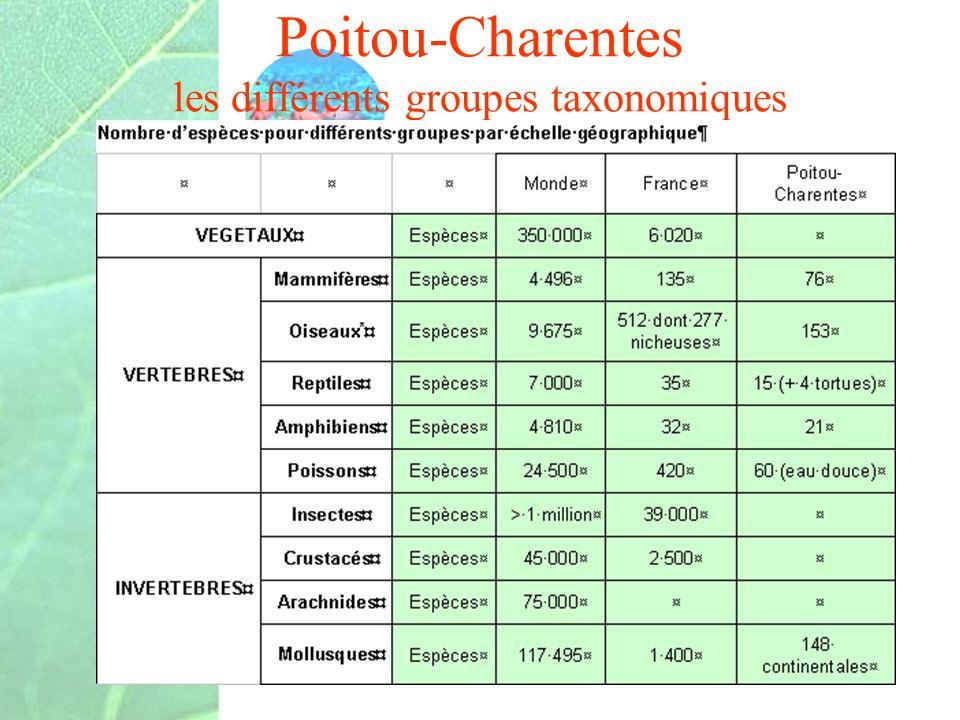 Poitou-Charentes les différents groupes taxonomiques