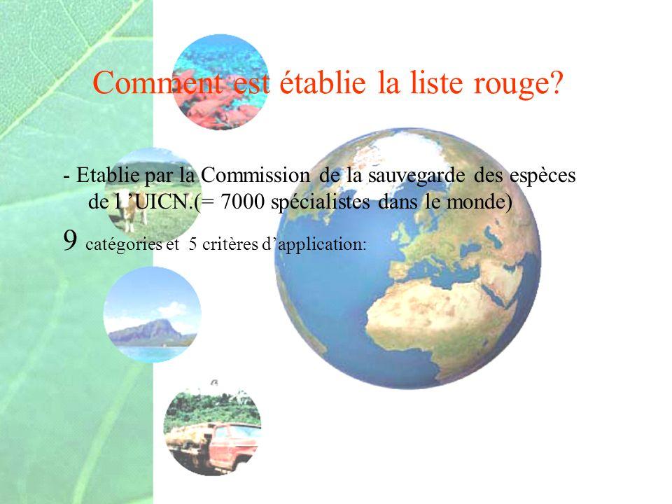 Comment est établie la liste rouge? - Etablie par la Commission de la sauvegarde des espèces de l UICN.(= 7000 spécialistes dans le monde) 9 catégorie