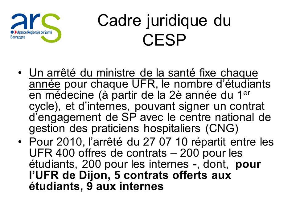 Cadre juridique du CESP Un arrêté du ministre de la santé fixe chaque année pour chaque UFR, le nombre détudiants en médecine (à partir de la 2è année du 1 er cycle), et dinternes, pouvant signer un contrat dengagement de SP avec le centre national de gestion des praticiens hospitaliers (CNG) Pour 2010, larrêté du 27 07 10 répartit entre les UFR 400 offres de contrats – 200 pour les étudiants, 200 pour les internes -, dont, pour lUFR de Dijon, 5 contrats offerts aux étudiants, 9 aux internes