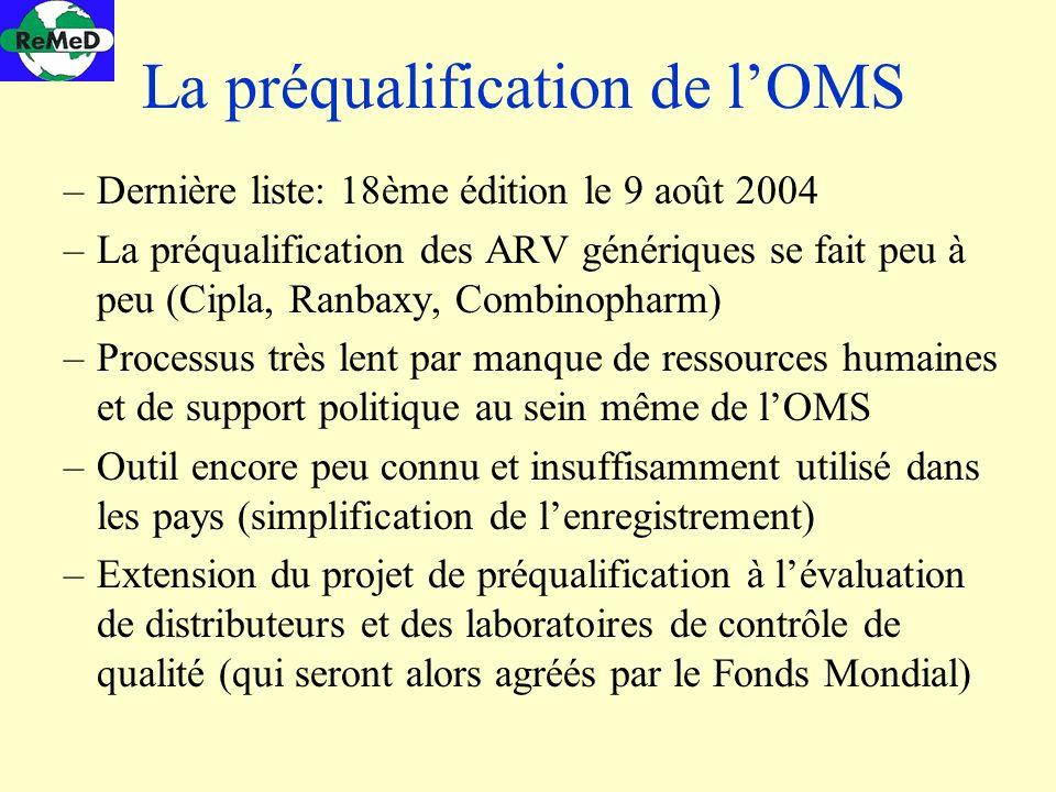 La préqualification de lOMS –Dernière liste: 18ème édition le 9 août 2004 –La préqualification des ARV génériques se fait peu à peu (Cipla, Ranbaxy, C