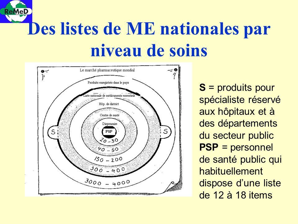 Des listes de ME nationales par niveau de soins S = produits pour spécialiste réservé aux hôpitaux et à des départements du secteur public PSP = perso