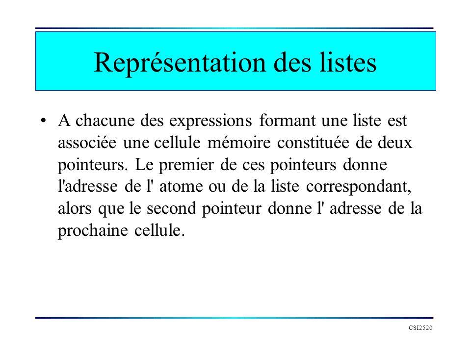 CSI2520 Représentation des listes A chacune des expressions formant une liste est associée une cellule mémoire constituée de deux pointeurs. Le premie