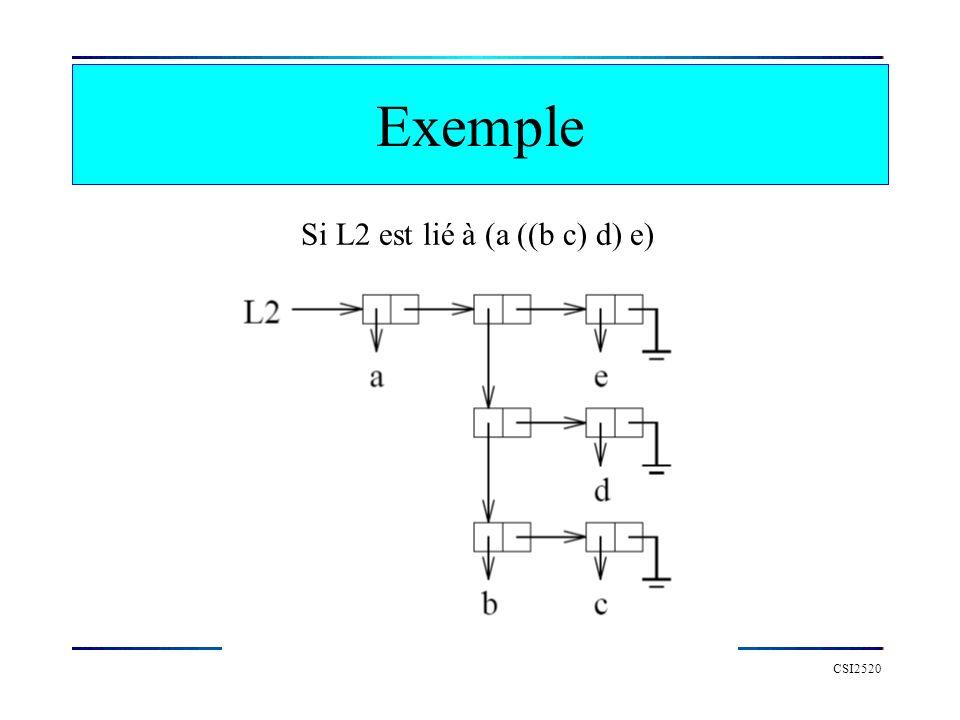 CSI2520 Exemple Si L2 est lié à (a ((b c) d) e)