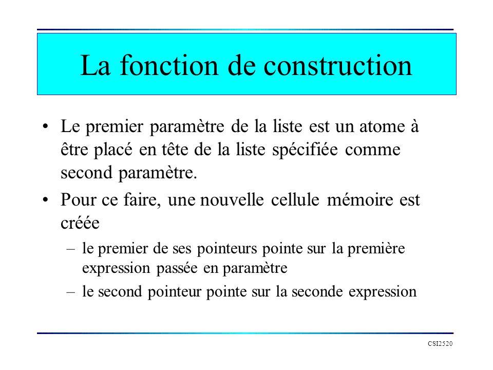 CSI2520 La fonction de construction Le premier paramètre de la liste est un atome à être placé en tête de la liste spécifiée comme second paramètre. P