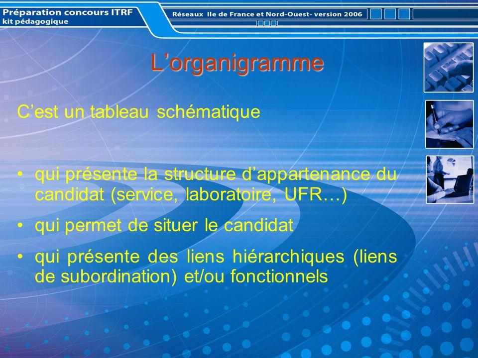 Lorganigramme Cest un tableau schématique qui présente la structure dappartenance du candidat (service, laboratoire, UFR…) qui permet de situer le candidat qui présente des liens hiérarchiques (liens de subordination) et/ou fonctionnels