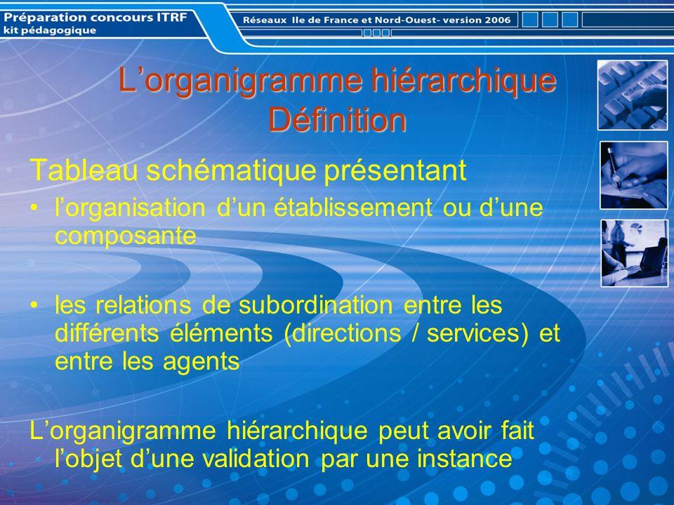 Lorganigramme hiérarchique Définition Tableau schématique présentant lorganisation dun établissement ou dune composante les relations de subordination entre les différents éléments (directions / services) et entre les agents Lorganigramme hiérarchique peut avoir fait lobjet dune validation par une instance