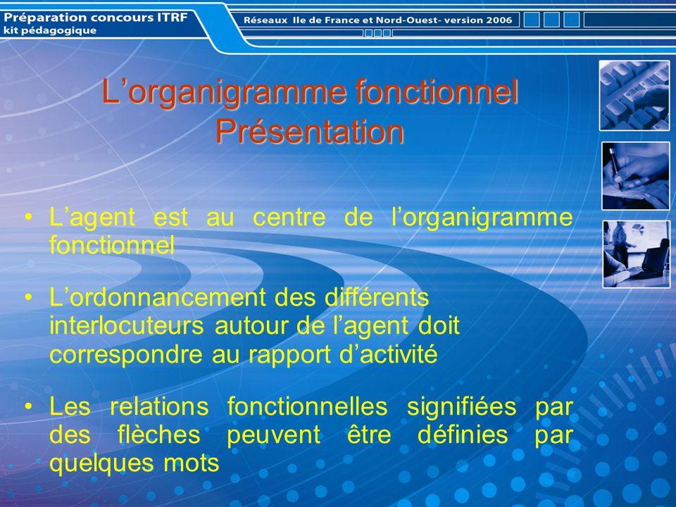 Lorganigramme fonctionnel Présentation Lagent est au centre de lorganigramme fonctionnel Lordonnancement des différents interlocuteurs autour de lagent doit correspondre au rapport dactivité Les relations fonctionnelles signifiées par des flèches peuvent être définies par quelques mots