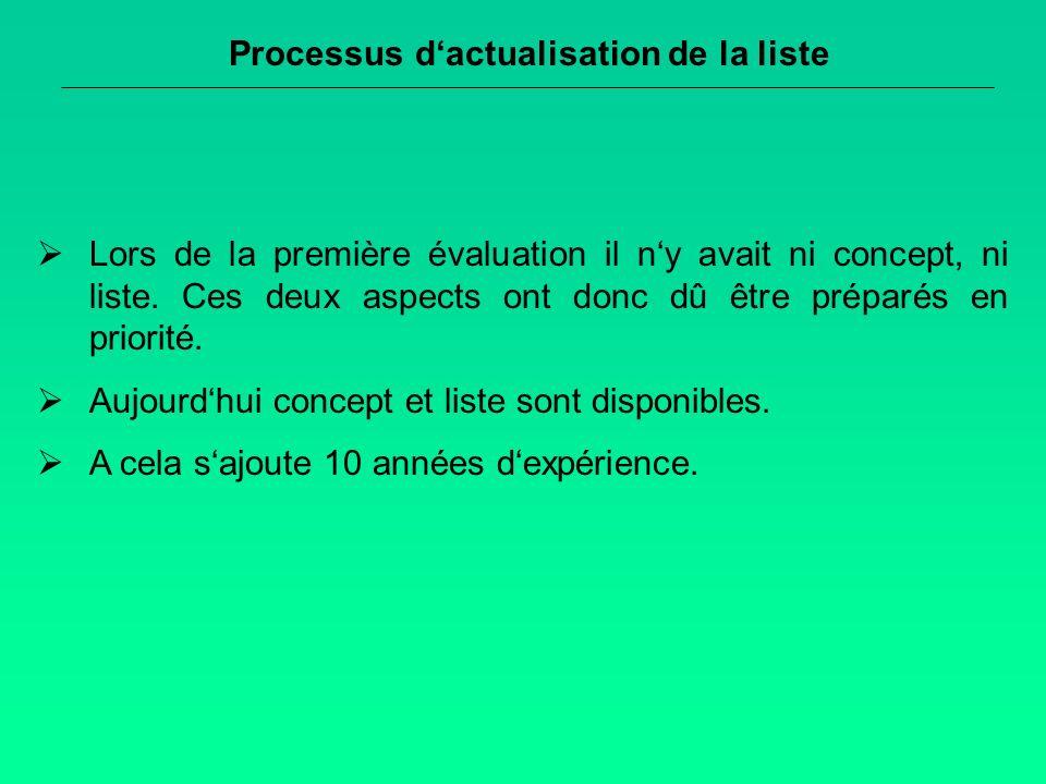 Processus dactualisation de la liste Lors de la première évaluation il ny avait ni concept, ni liste.