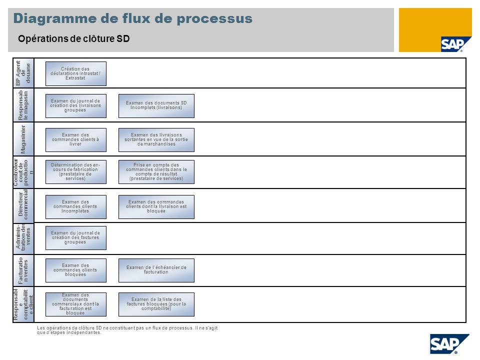 Diagramme de flux de processus Opérations de clôture SD Adminis- tration des ventes Magasinier Responsabl e comptabilit e client Examen des commandes clients bloquées Les opérations de clôture SD ne constituent pas un flux de processus.