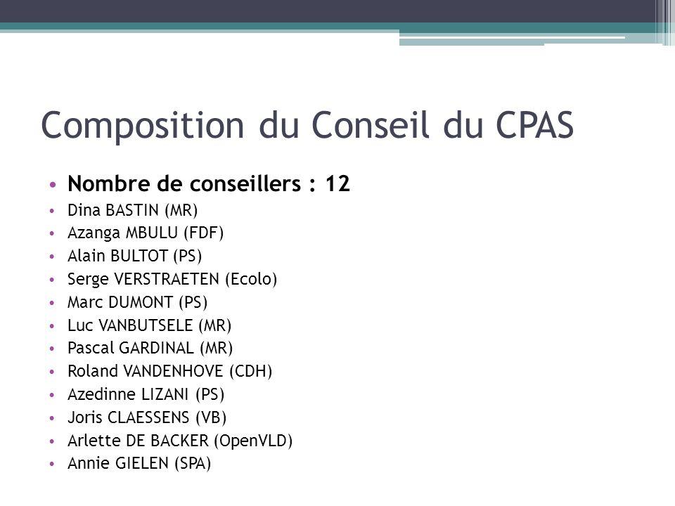 Composition du Conseil du CPAS Nombre de conseillers : 12 Dina BASTIN (MR) Azanga MBULU (FDF) Alain BULTOT (PS) Serge VERSTRAETEN (Ecolo) Marc DUMONT