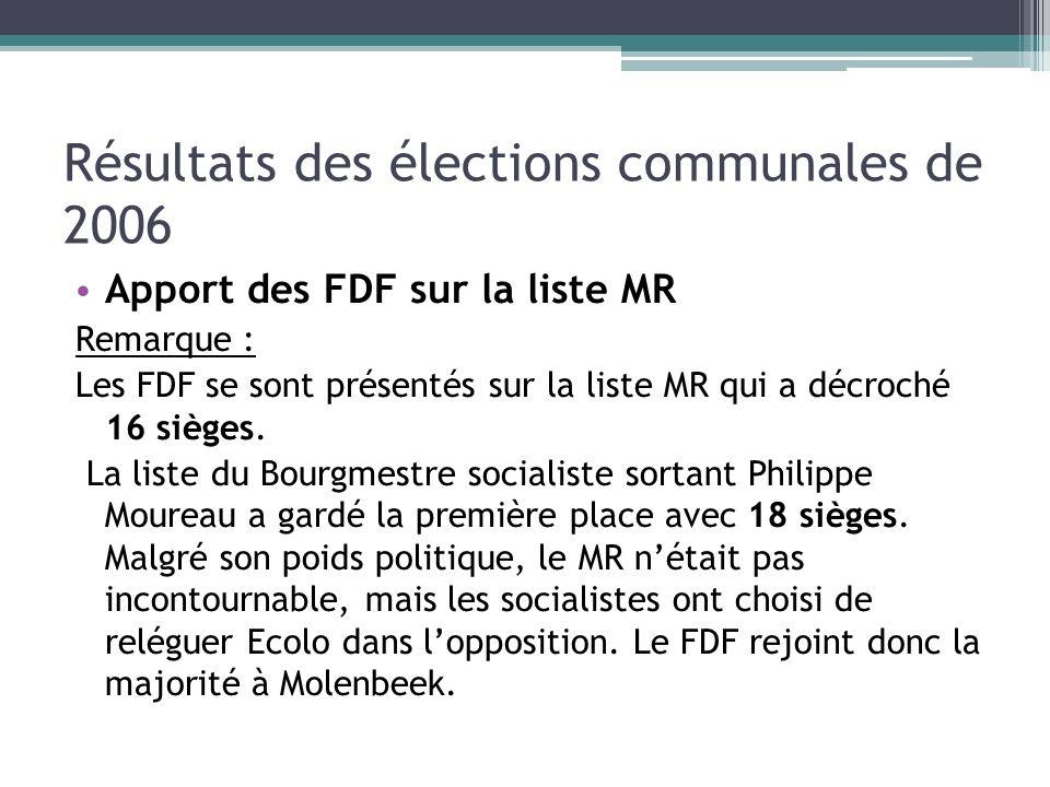 Résultats des élections communales de 2006 Apport des FDF sur la liste MR Remarque : Les FDF se sont présentés sur la liste MR qui a décroché 16 siège