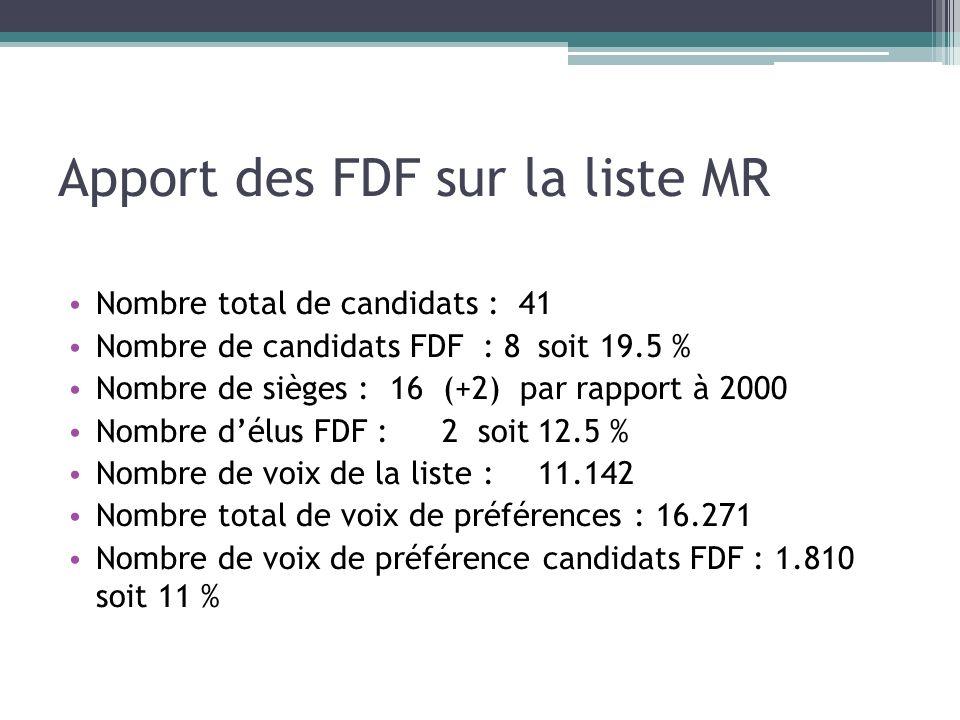 Apport des FDF sur la liste MR Nombre total de candidats : 41 Nombre de candidats FDF : 8 soit 19.5 % Nombre de sièges : 16 (+2) par rapport à 2000 No