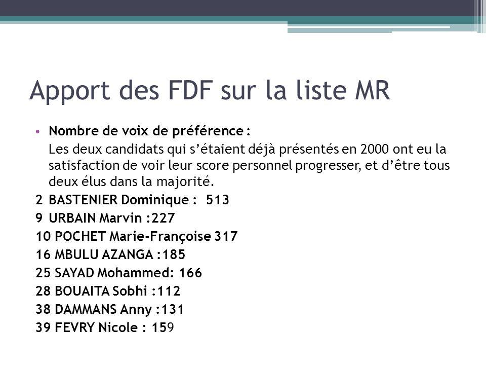 Apport des FDF sur la liste MR Nombre de voix de préférence : Les deux candidats qui sétaient déjà présentés en 2000 ont eu la satisfaction de voir le