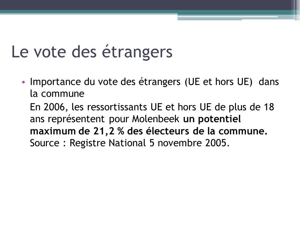 Le vote des étrangers Importance du vote des étrangers (UE et hors UE) dans la commune En 2006, les ressortissants UE et hors UE de plus de 18 ans rep