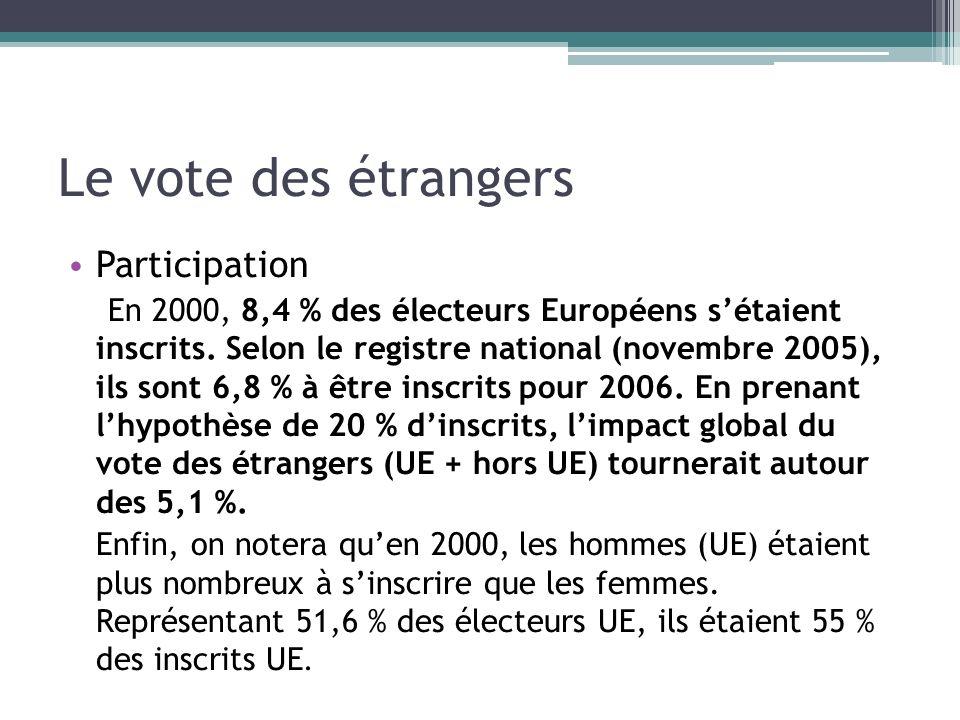 Le vote des étrangers Participation En 2000, 8,4 % des électeurs Européens sétaient inscrits. Selon le registre national (novembre 2005), ils sont 6,8