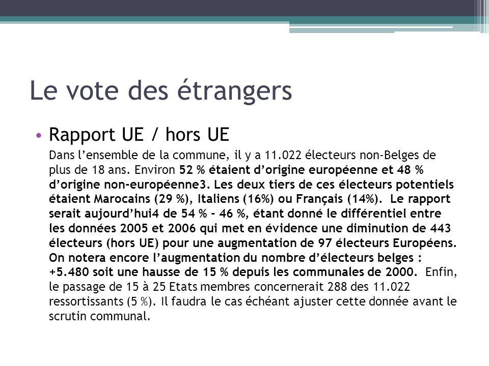 Le vote des étrangers Rapport UE / hors UE Dans lensemble de la commune, il y a 11.022 électeurs non-Belges de plus de 18 ans. Environ 52 % étaient do