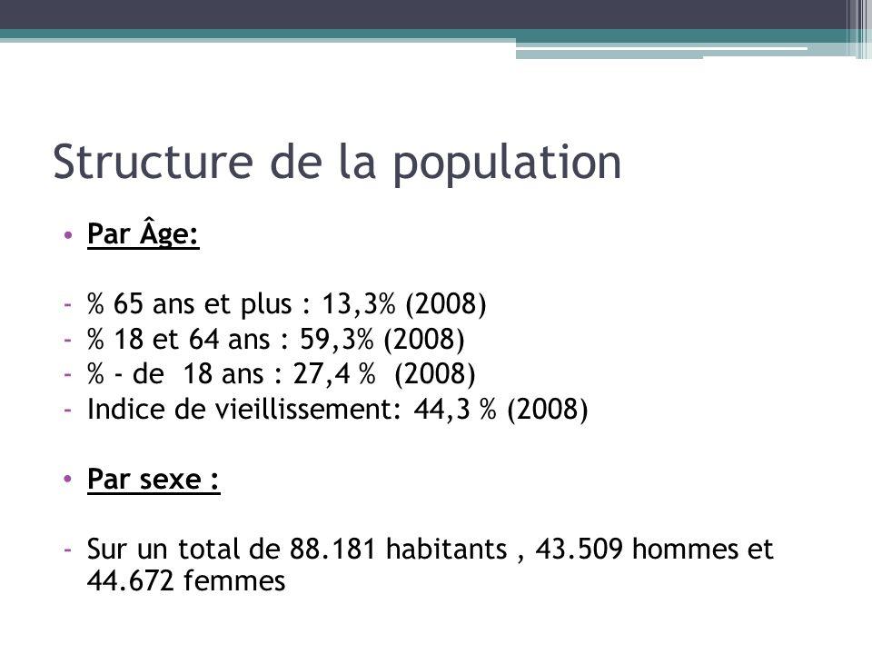 Structure de la population Par Âge: -% 65 ans et plus : 13,3% (2008) -% 18 et 64 ans : 59,3% (2008) -% - de 18 ans : 27,4 % (2008) -Indice de vieillis