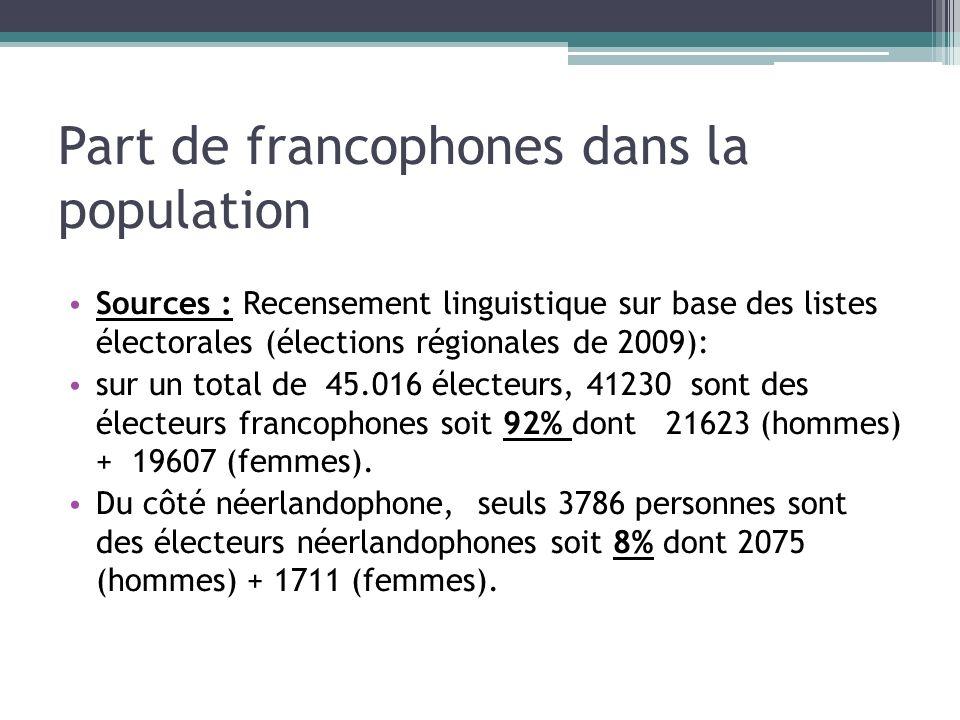 Part de francophones dans la population Sources : Recensement linguistique sur base des listes électorales (élections régionales de 2009): sur un tota